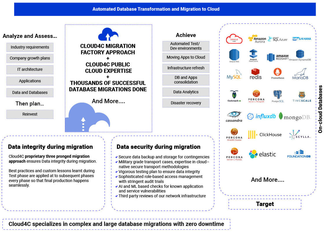 illustration on Oracle Database transformation and migration to cloud