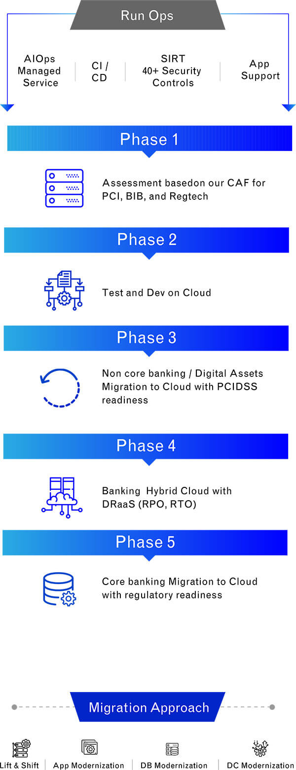 Illustration on Migration journey to Cloud for Banking clients