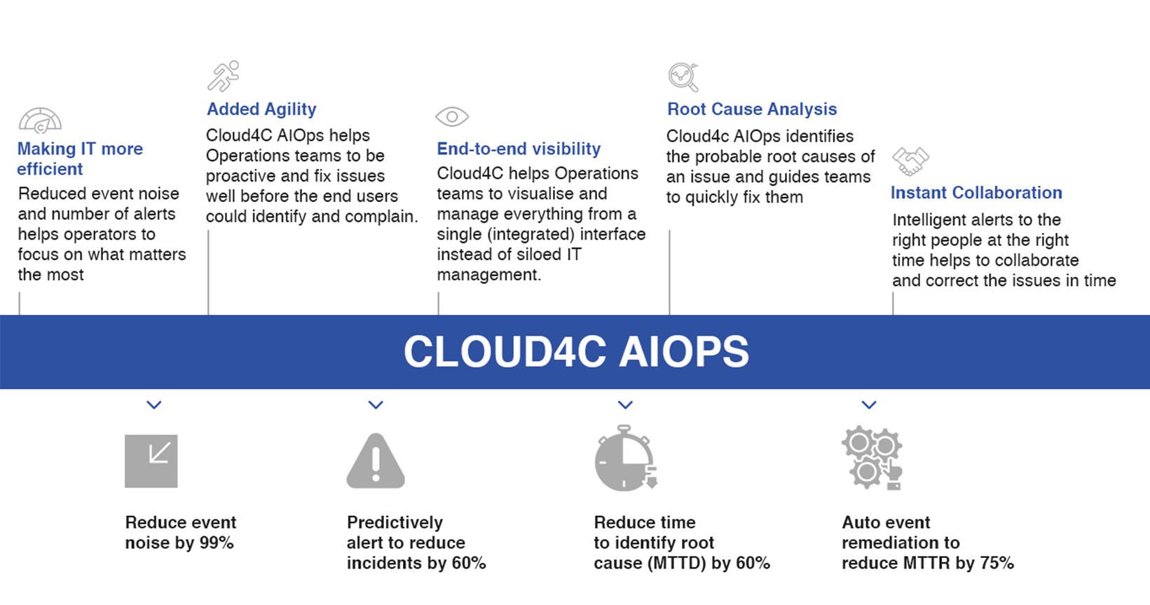 Benefits of AIOps Managed services by Cloud4C