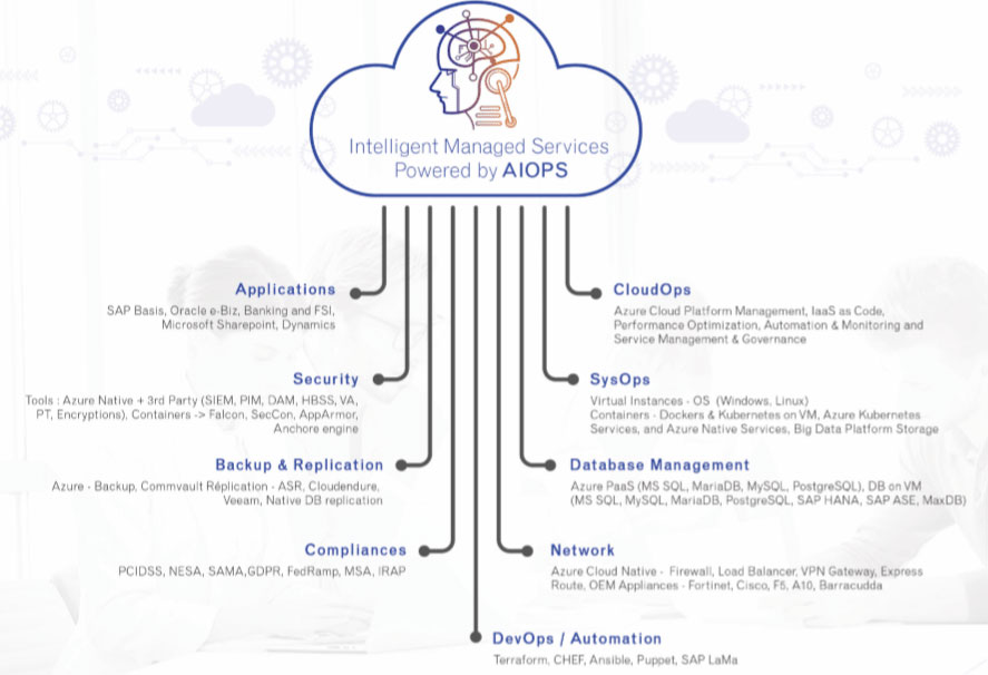 Illustration on Intelligent Cloud managed services powered by AIOps