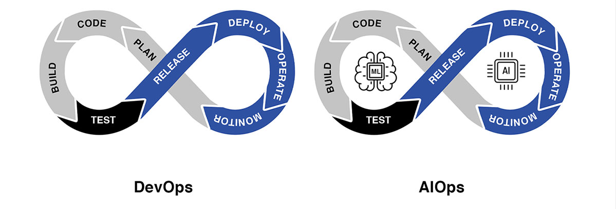 AIOps with DevOps chart