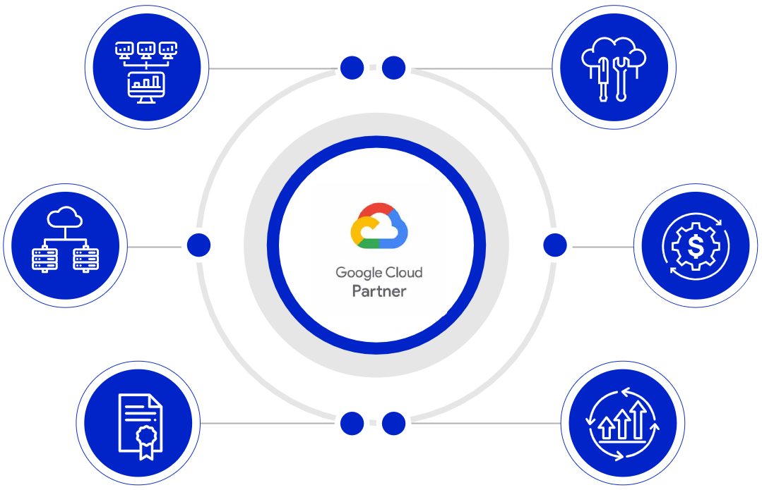 End-to-End Disaster Recovery Services on GCP