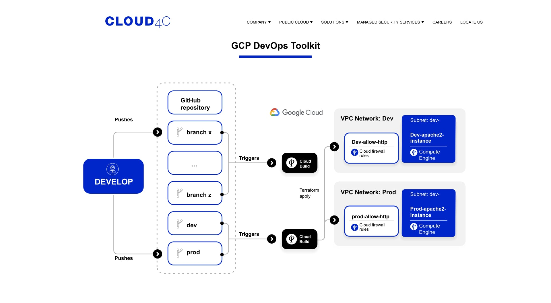 Full Suite of Cloud4C DevOps Services